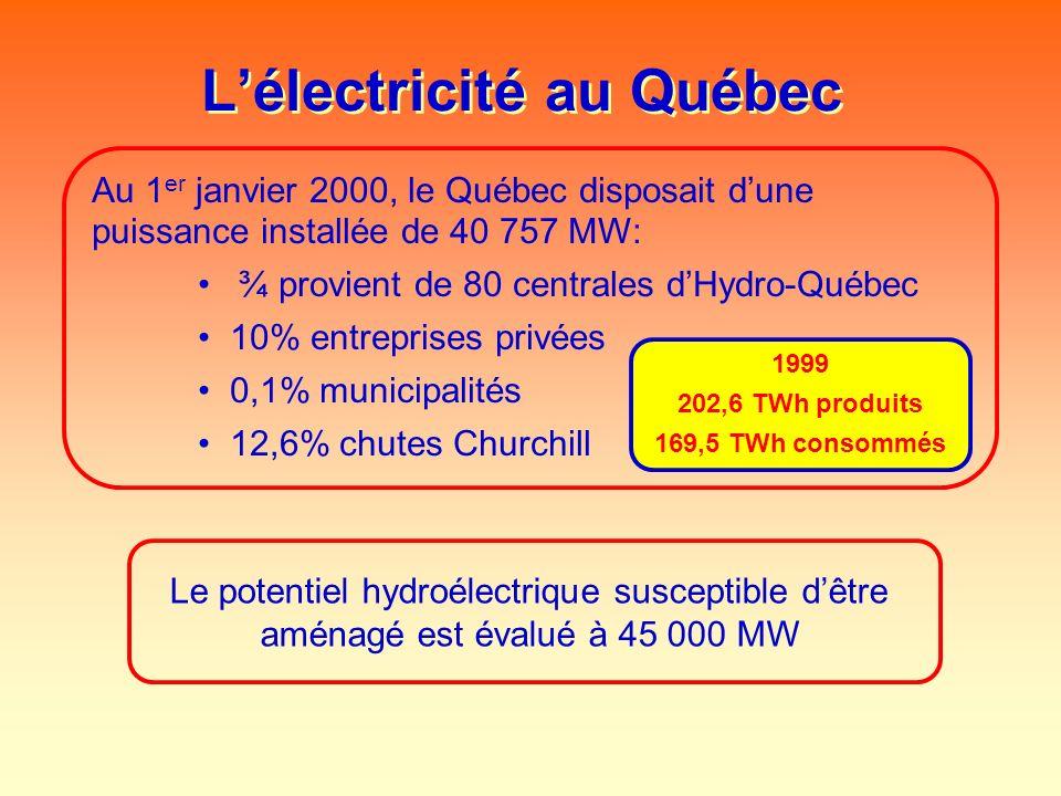 L'électricité au Québec