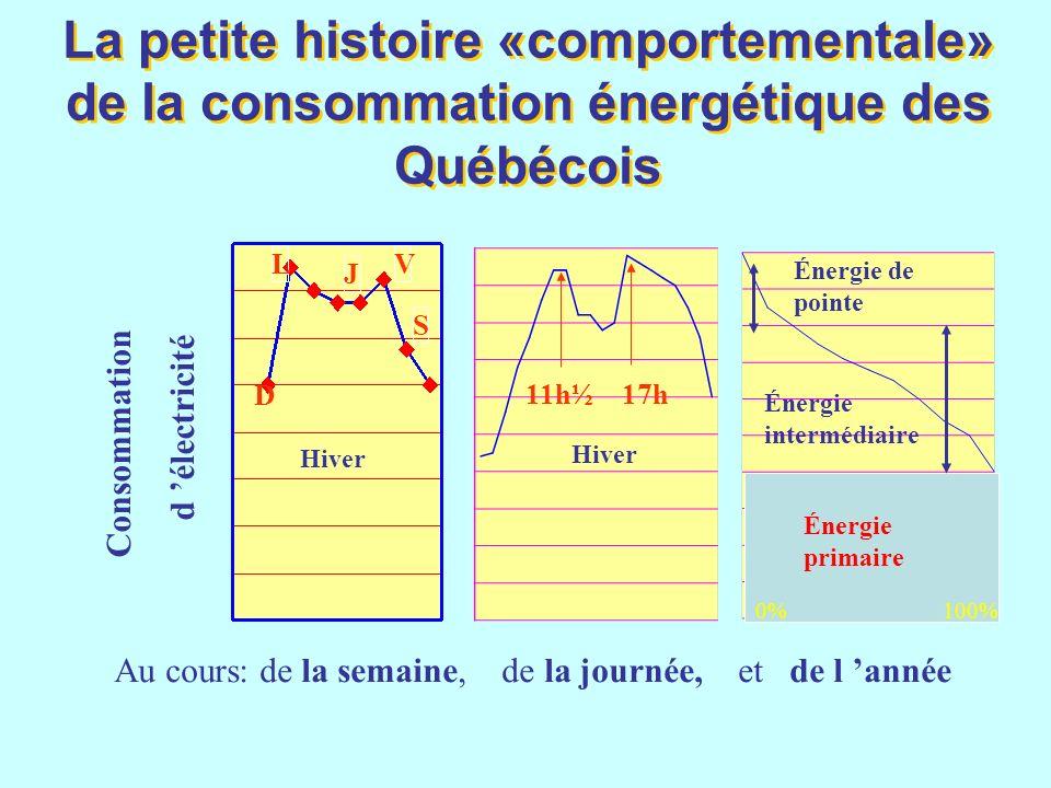 La petite histoire «comportementale» de la consommation énergétique des Québécois
