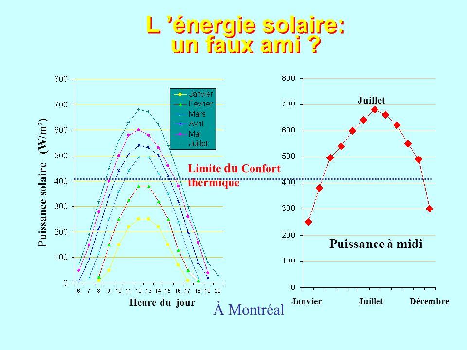 L 'énergie solaire: un faux ami
