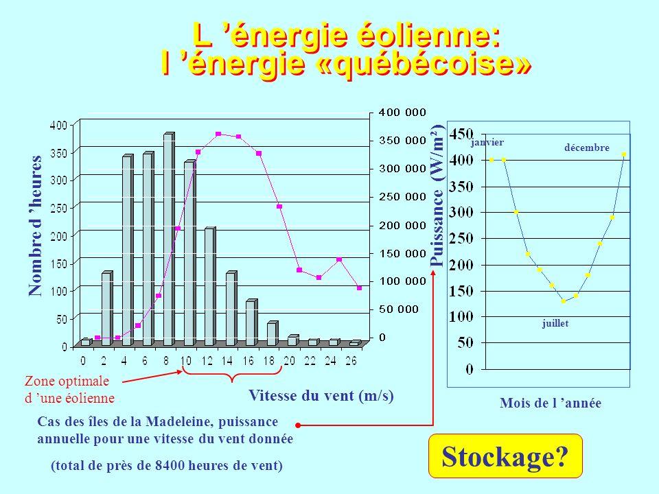 L 'énergie éolienne: l 'énergie «québécoise»