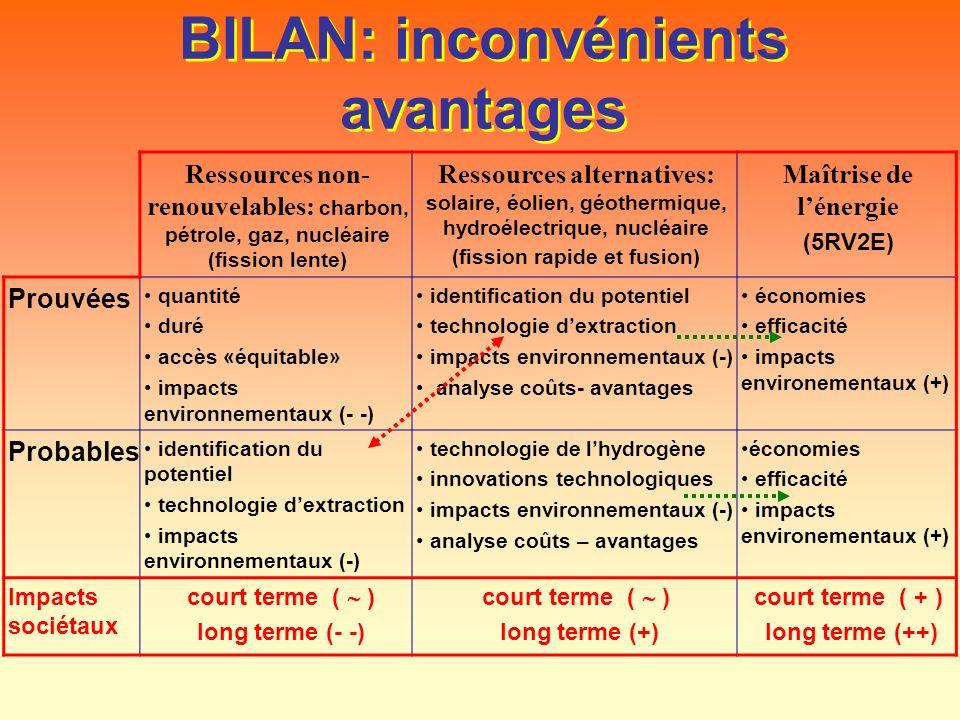 BILAN: inconvénients avantages