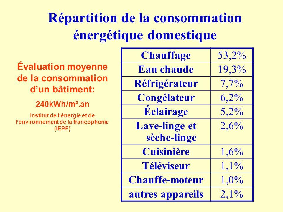 Répartition de la consommation énergétique domestique