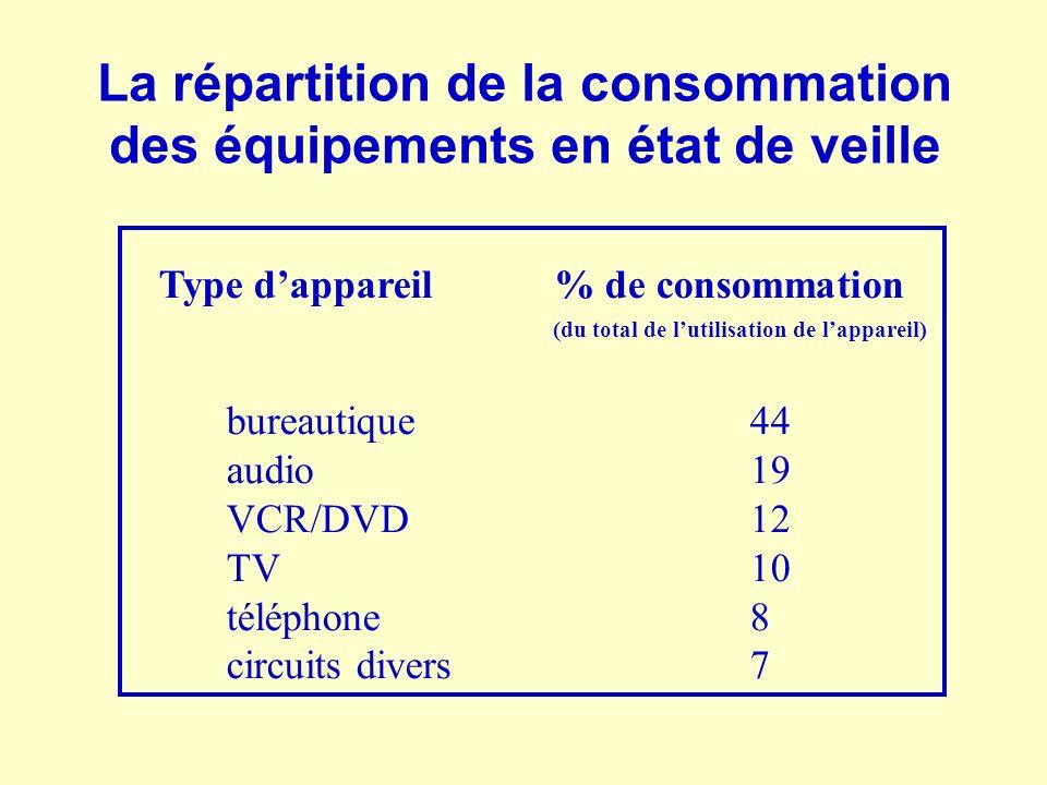 La répartition de la consommation des équipements en état de veille