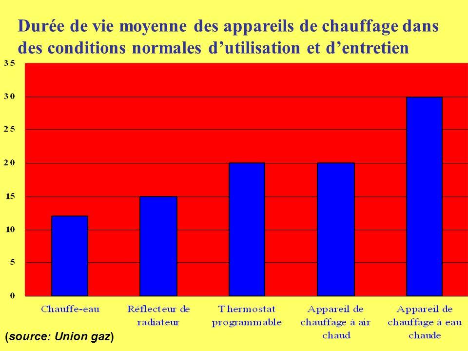 Durée de vie moyenne des appareils de chauffage dans des conditions normales d'utilisation et d'entretien