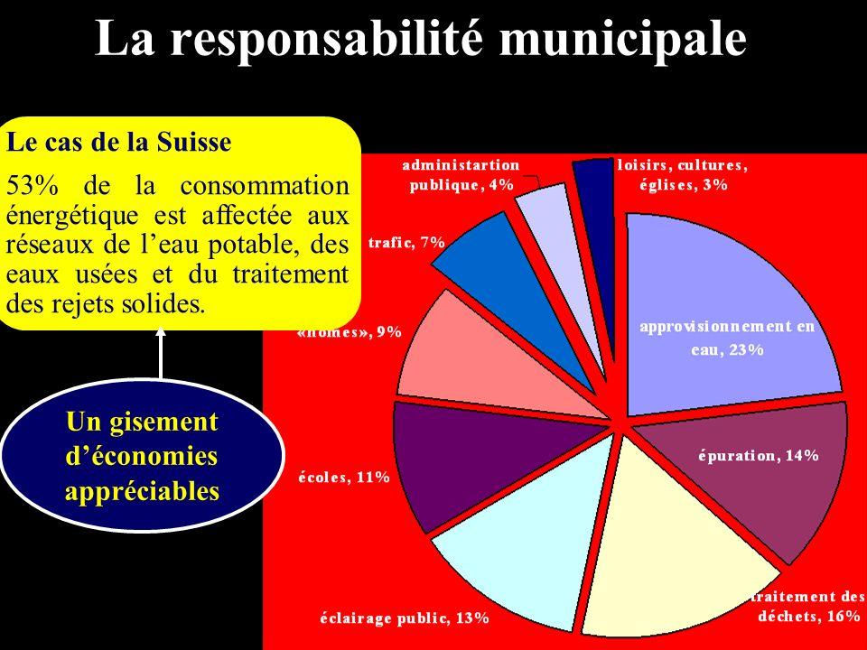 La responsabilité municipale