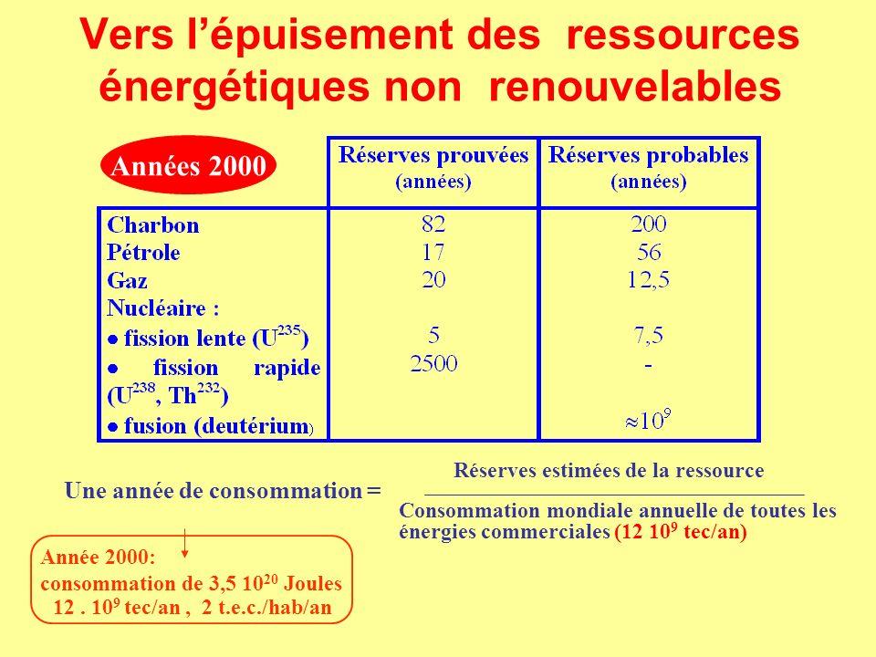 Vers l'épuisement des ressources énergétiques non renouvelables