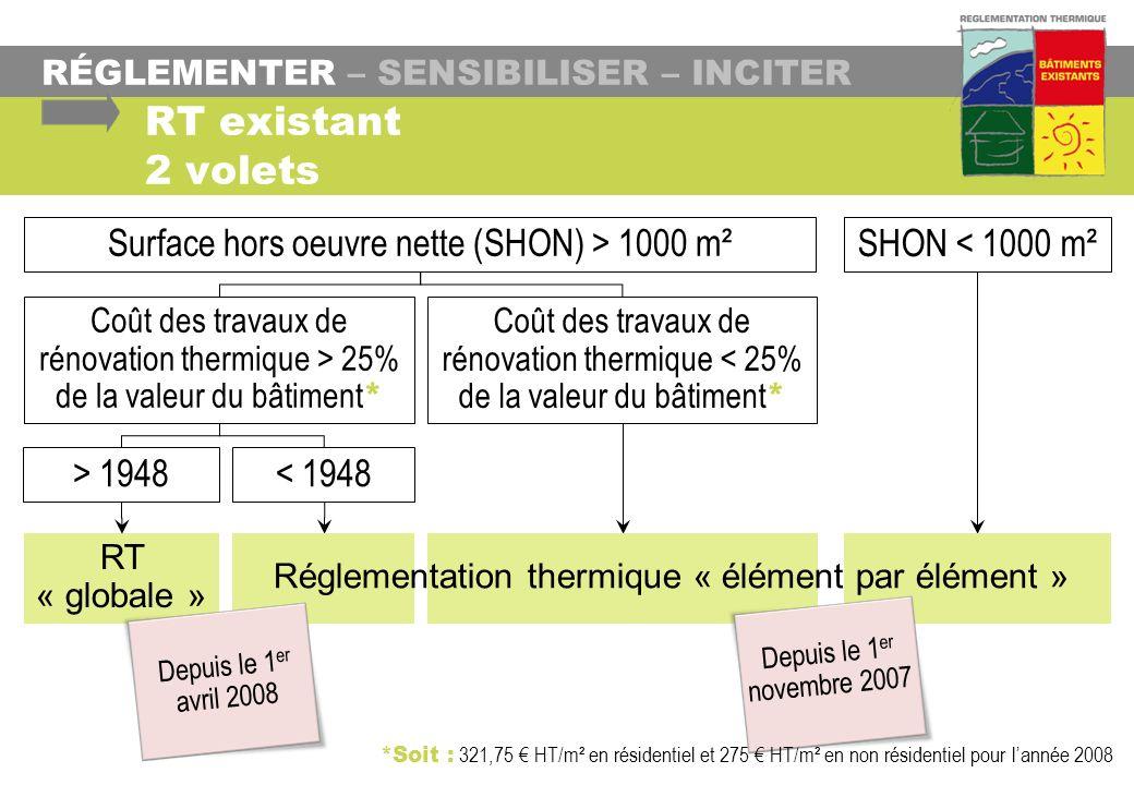 RT existant 2 volets Surface hors oeuvre nette (SHON) > 1000 m²