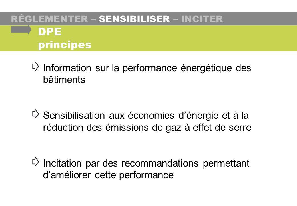DPE principes Information sur la performance énergétique des bâtiments