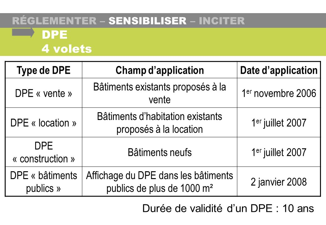 DPE 4 volets Type de DPE Champ d'application Date d'application