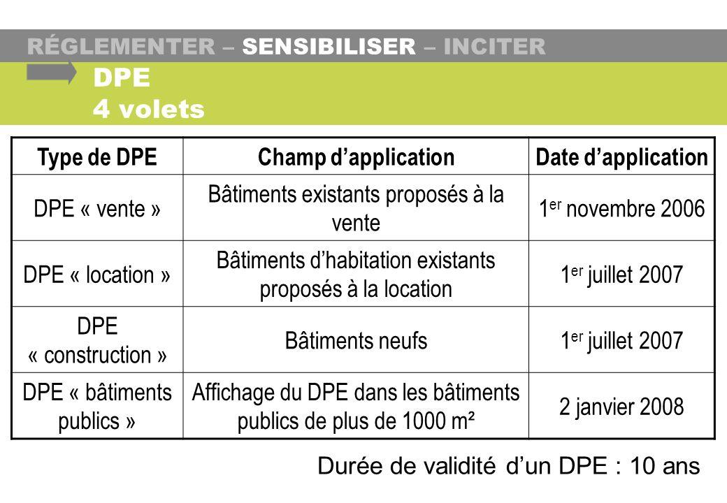 DPE 4 volets Type de DPE Champ d'application Date d'application