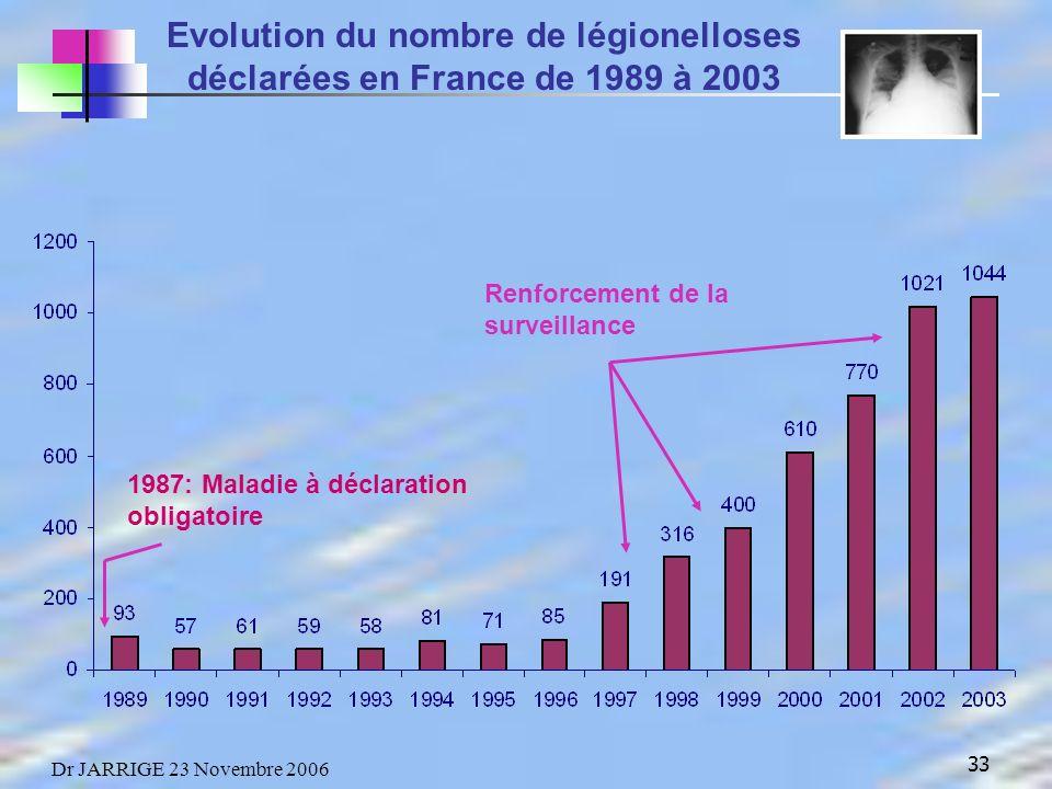 Evolution du nombre de légionelloses