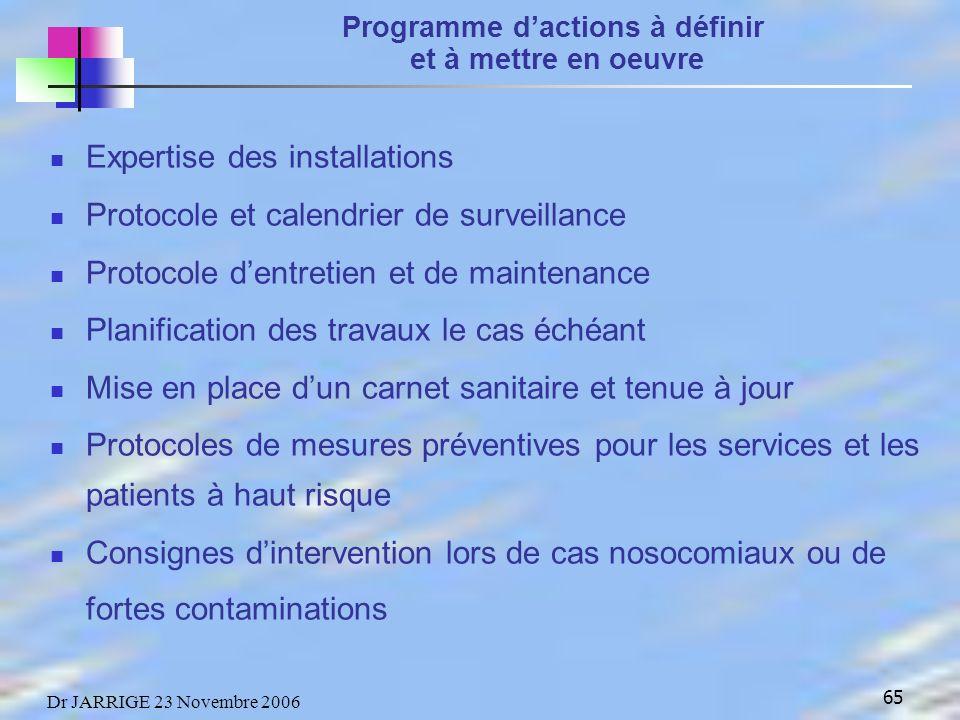 Programme d'actions à définir et à mettre en oeuvre