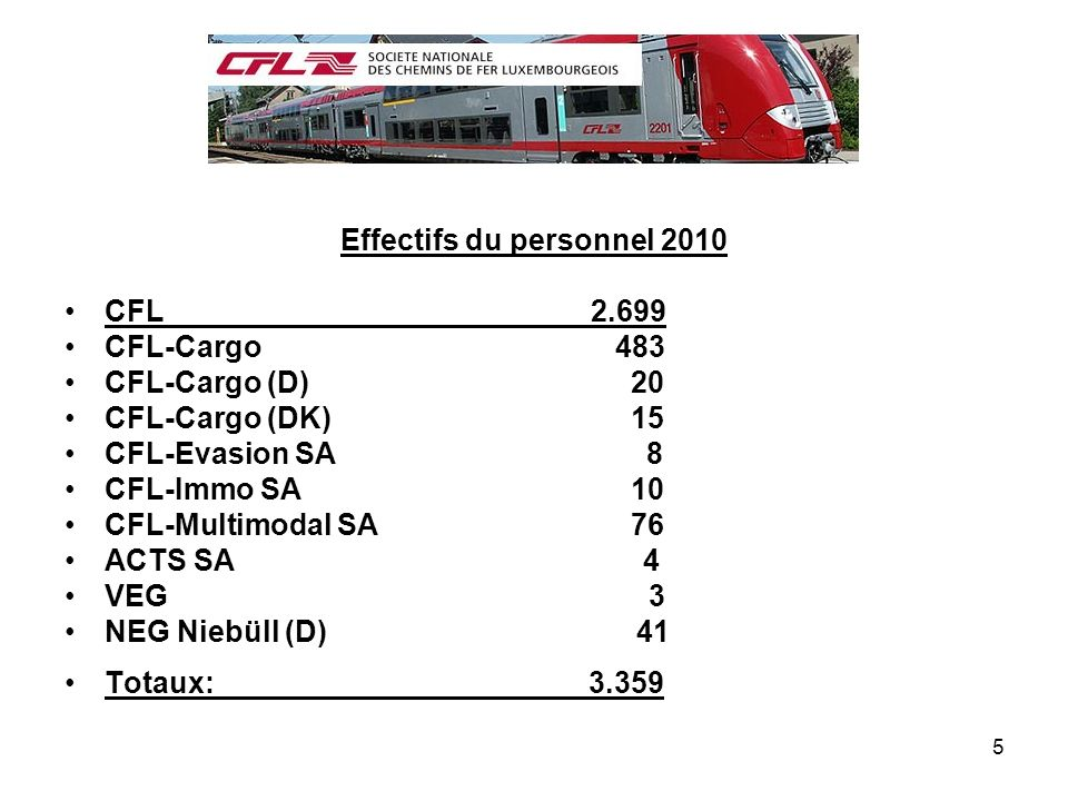 Effectifs du personnel 2010
