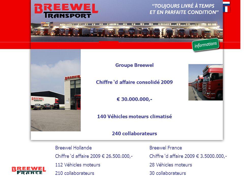 Chiffre 'd affaire consolidé 2009 140 Véhicles moteurs climatisé