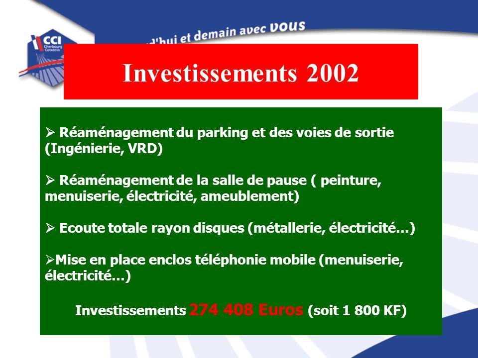 Investissements 274 408 Euros (soit 1 800 KF)
