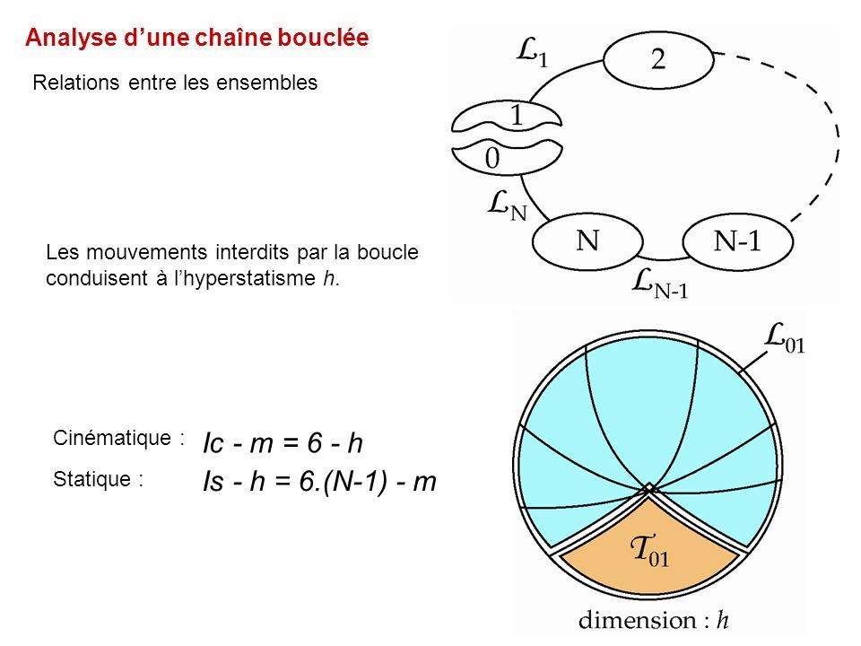 Ic - m = 6 - h Is - h = 6.(N-1) - m Analyse d'une chaîne bouclée