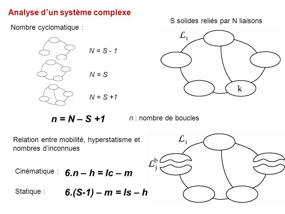 n = N – S +1 6.n – h = Ic – m 6.(S-1) – m = Is – h