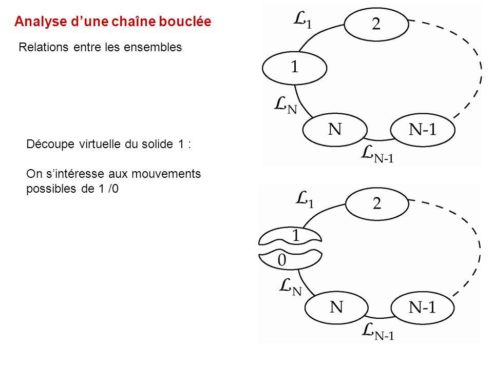 Analyse d'une chaîne bouclée