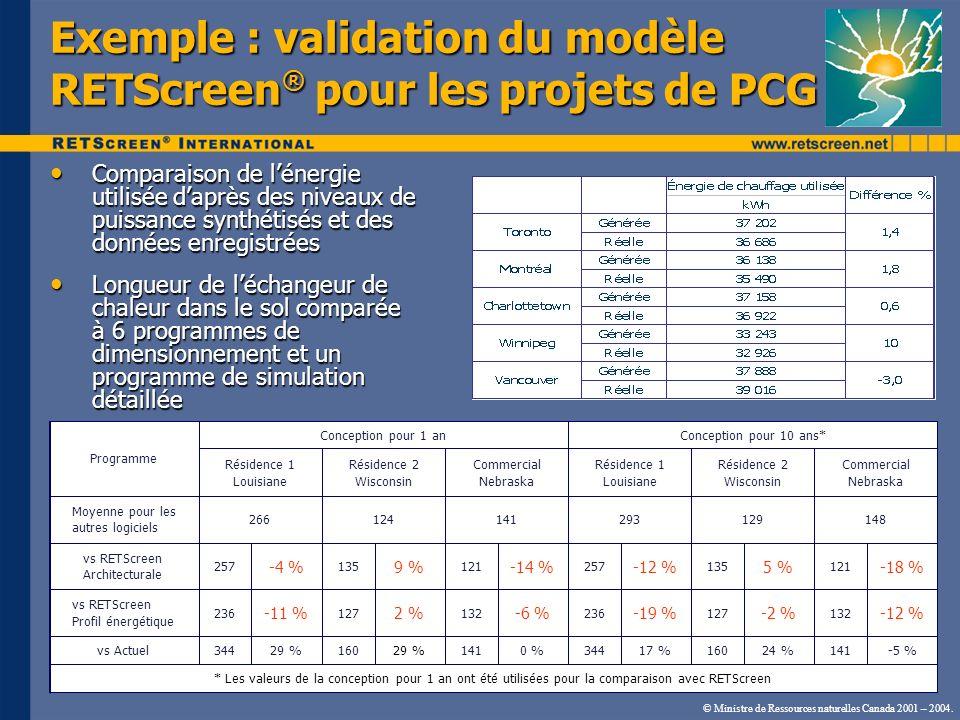 Exemple : validation du modèle RETScreen® pour les projets de PCG