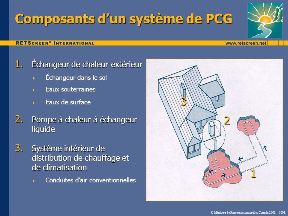 Composants d'un système de PCG