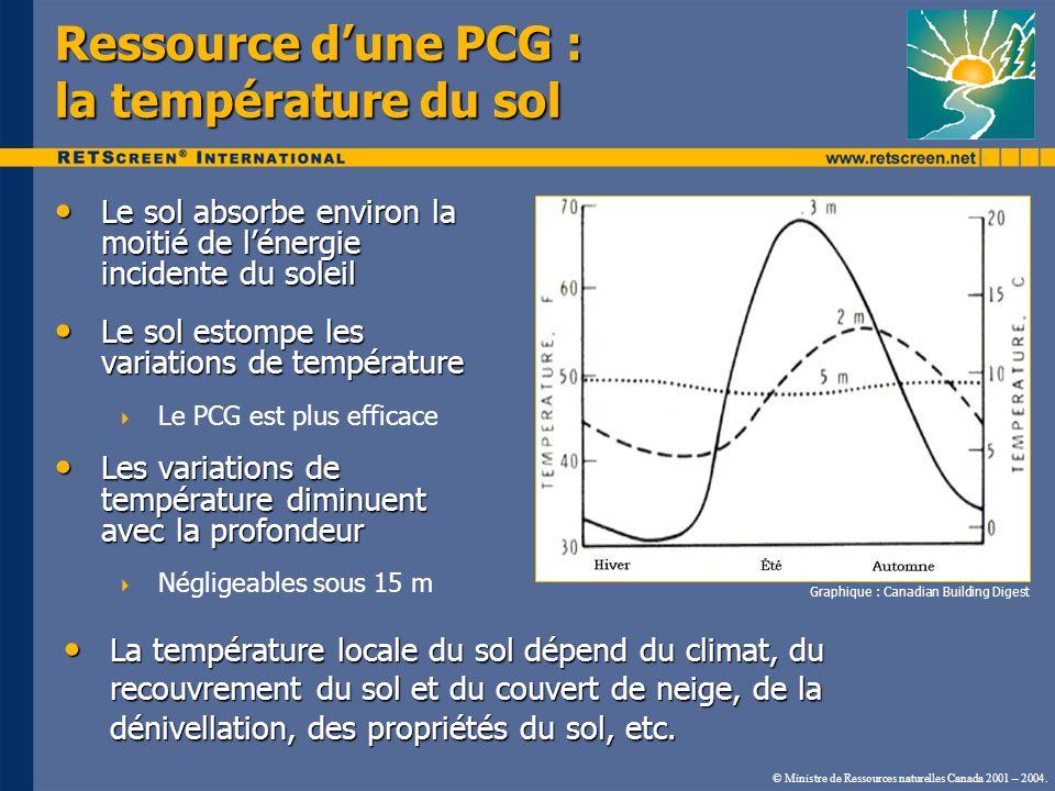 Ressource d'une PCG : la température du sol
