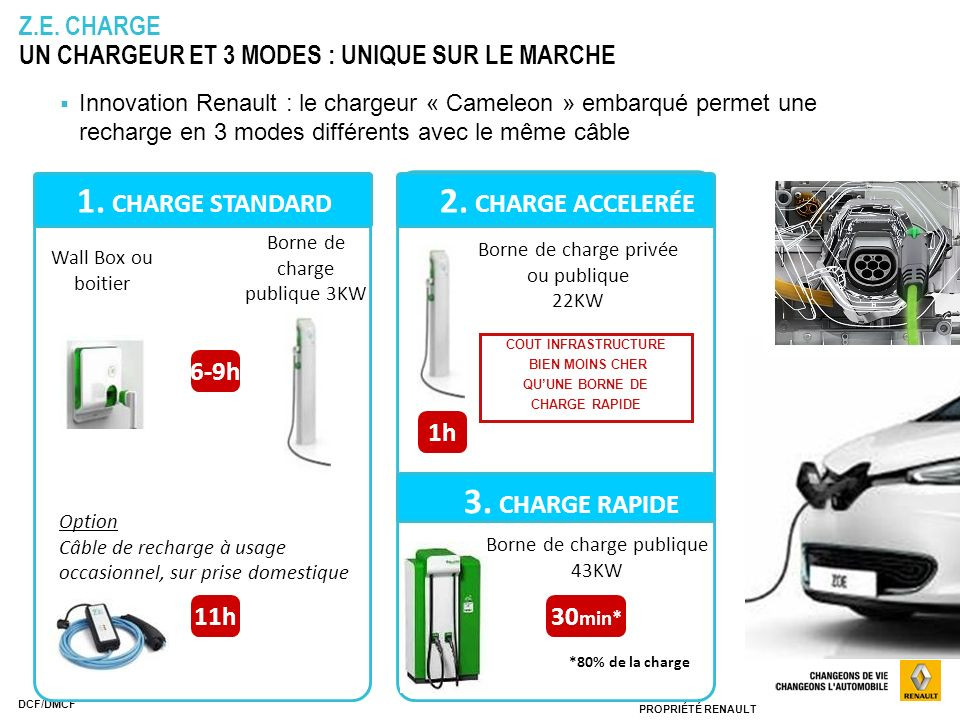 1. CHARGE STANDARD 1 Standard charge 2. CHARGE ACCELERÉE