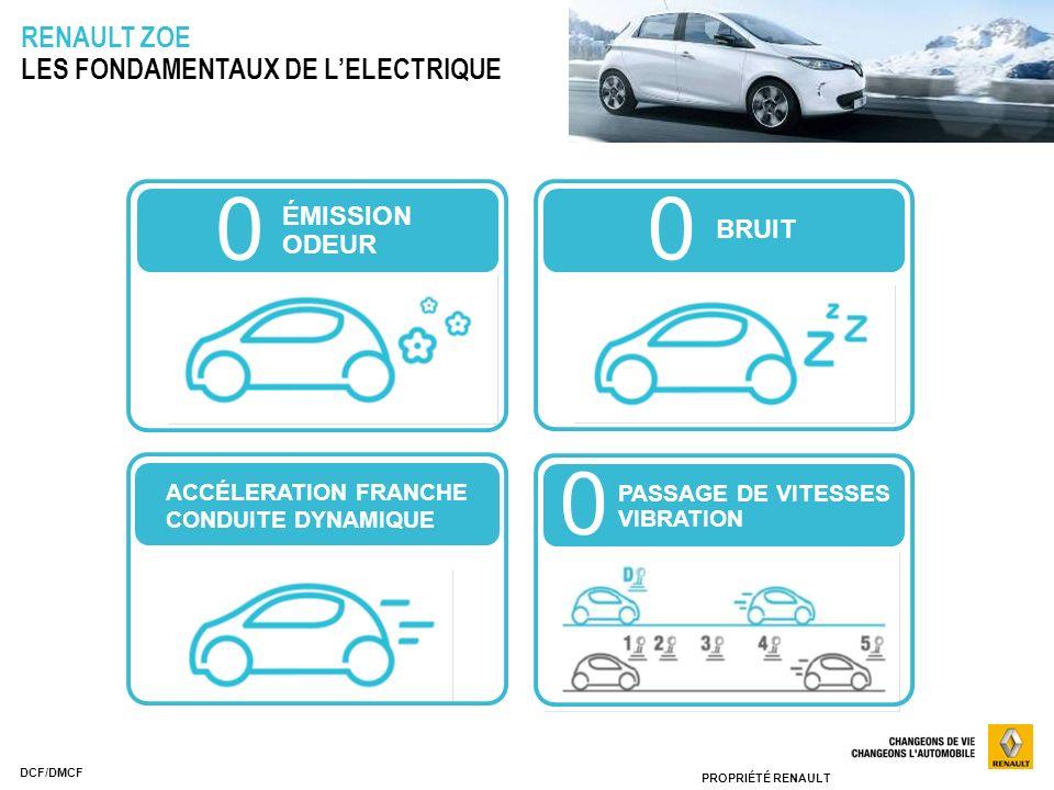 RENAULT ZOE LES FONDAMENTAUX DE L'ELECTRIQUE