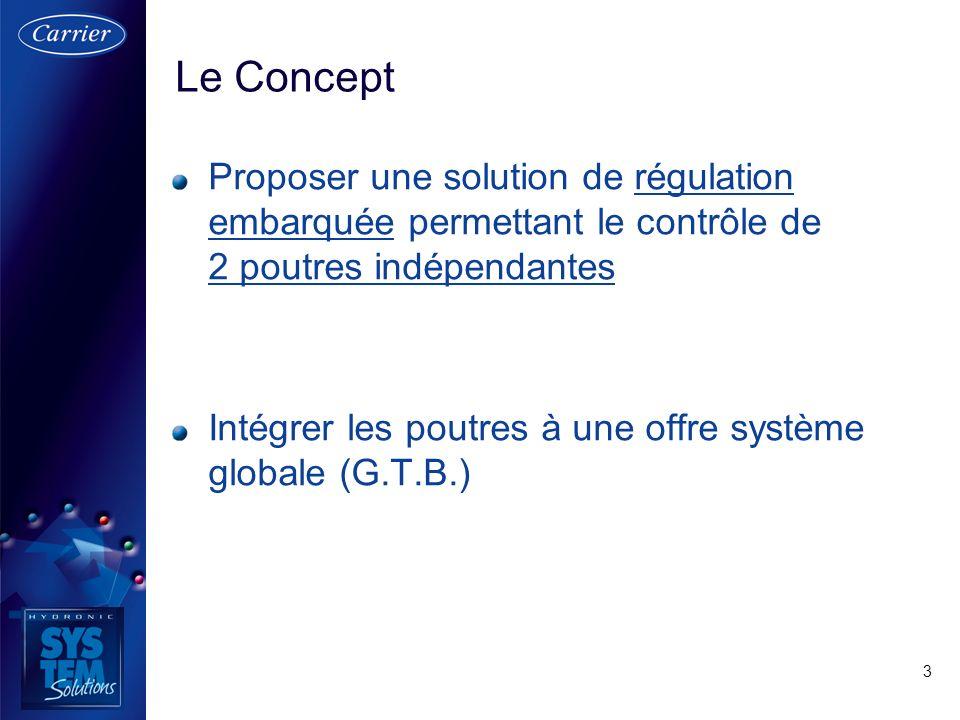 Le Concept Proposer une solution de régulation embarquée permettant le contrôle de 2 poutres indépendantes.