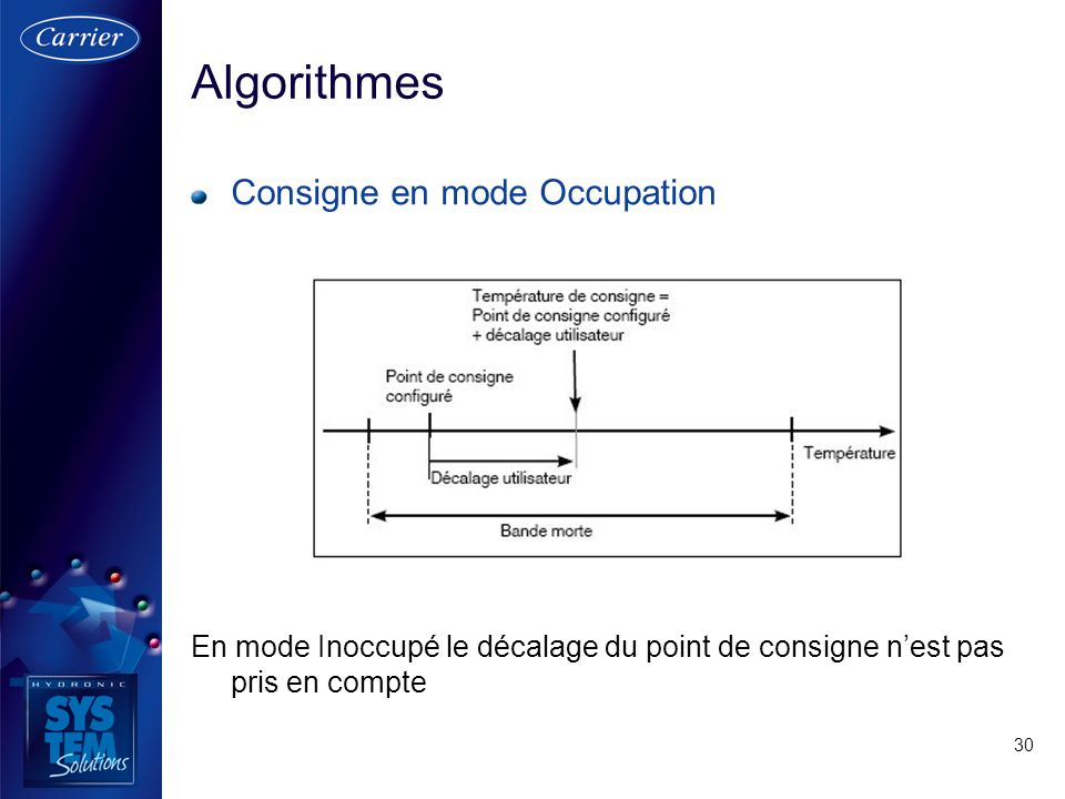 Algorithmes Consigne en mode Occupation