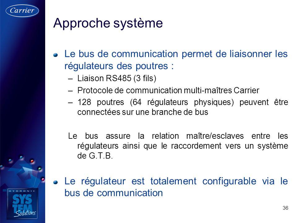 Approche système Le bus de communication permet de liaisonner les régulateurs des poutres : Liaison RS485 (3 fils)