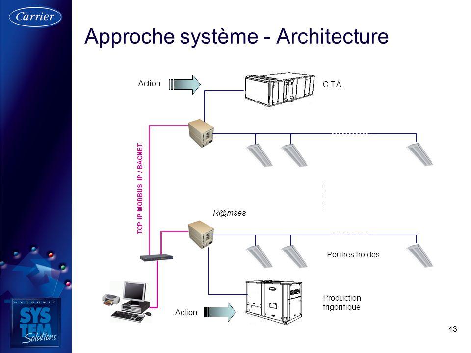 Approche système - Architecture