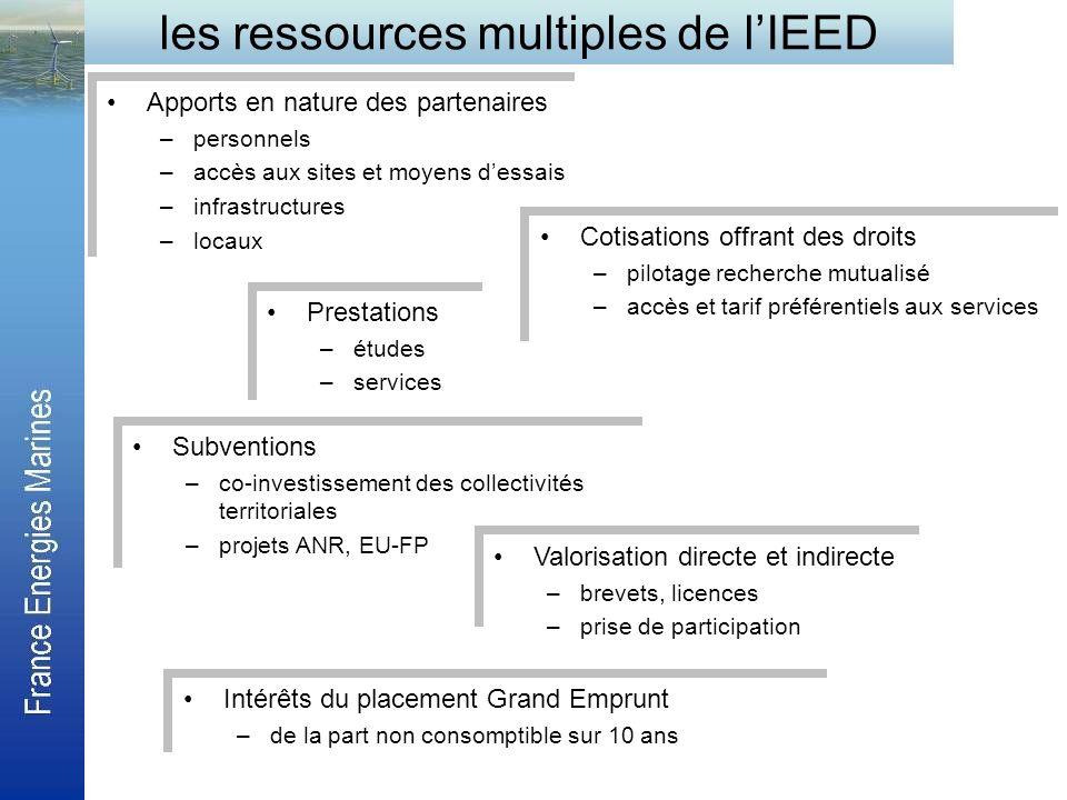 les ressources multiples de l'IEED