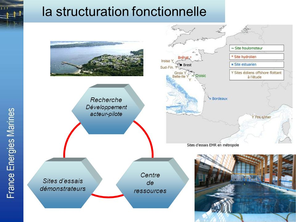 la structuration fonctionnelle