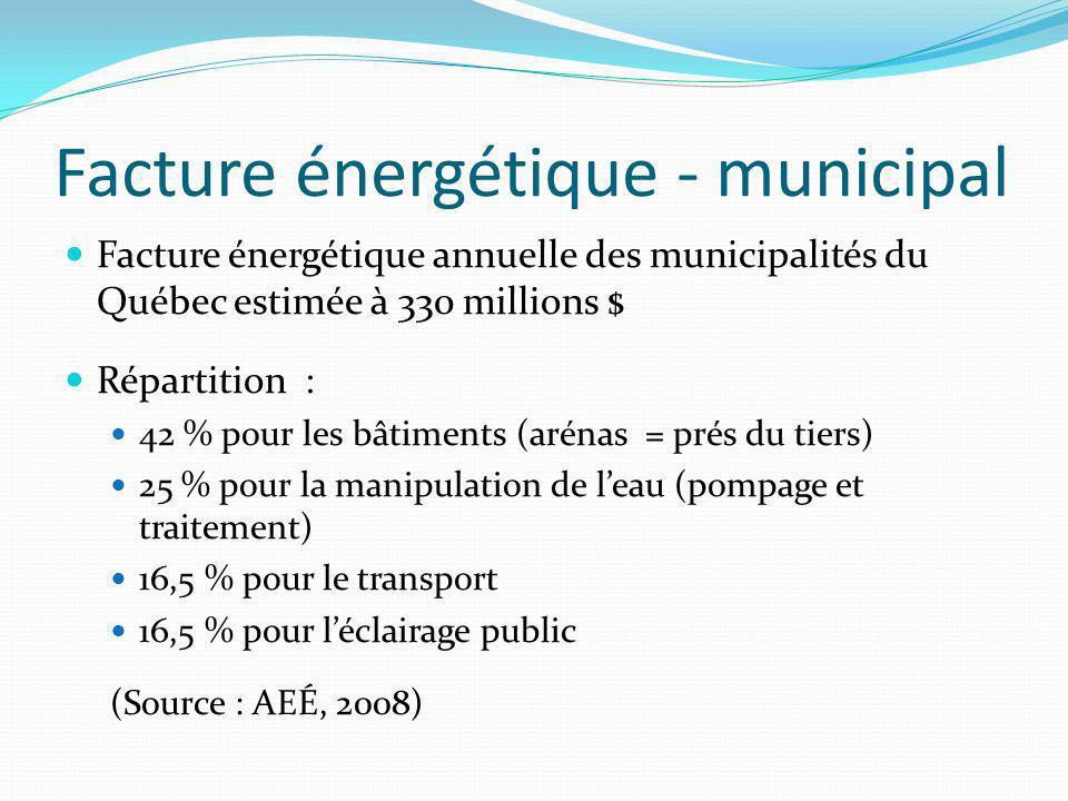 Facture énergétique - municipal