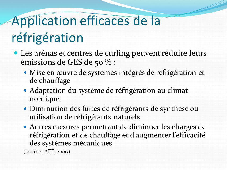 Application efficaces de la réfrigération