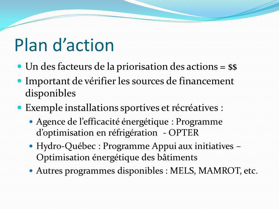 Plan d'action Un des facteurs de la priorisation des actions = $$