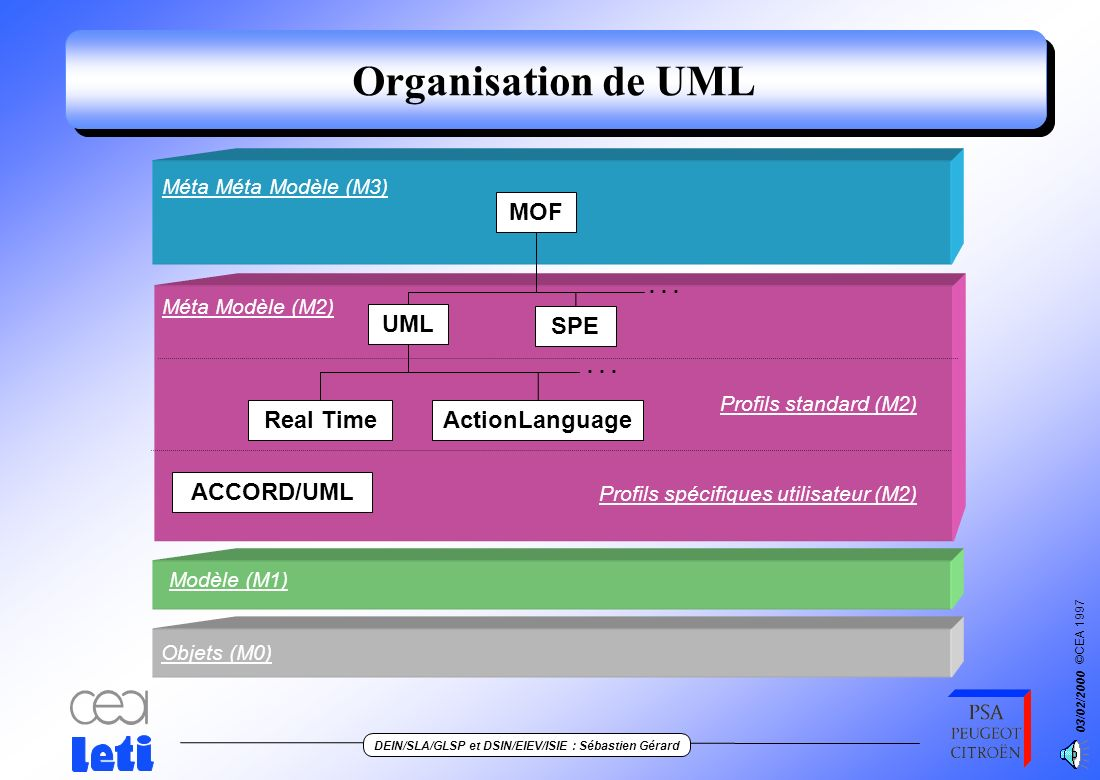 Organisation de UML MOF UML SPE ActionLanguage Real Time ACCORD/UML
