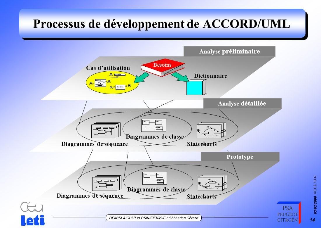 Processus de développement de ACCORD/UML
