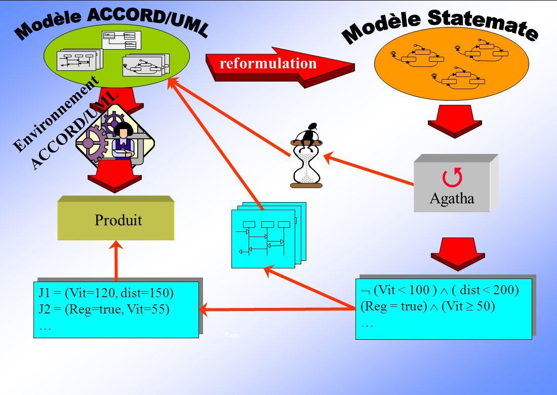  Modèle ACCORD/UML Modèle Statemate reformulation Environnement