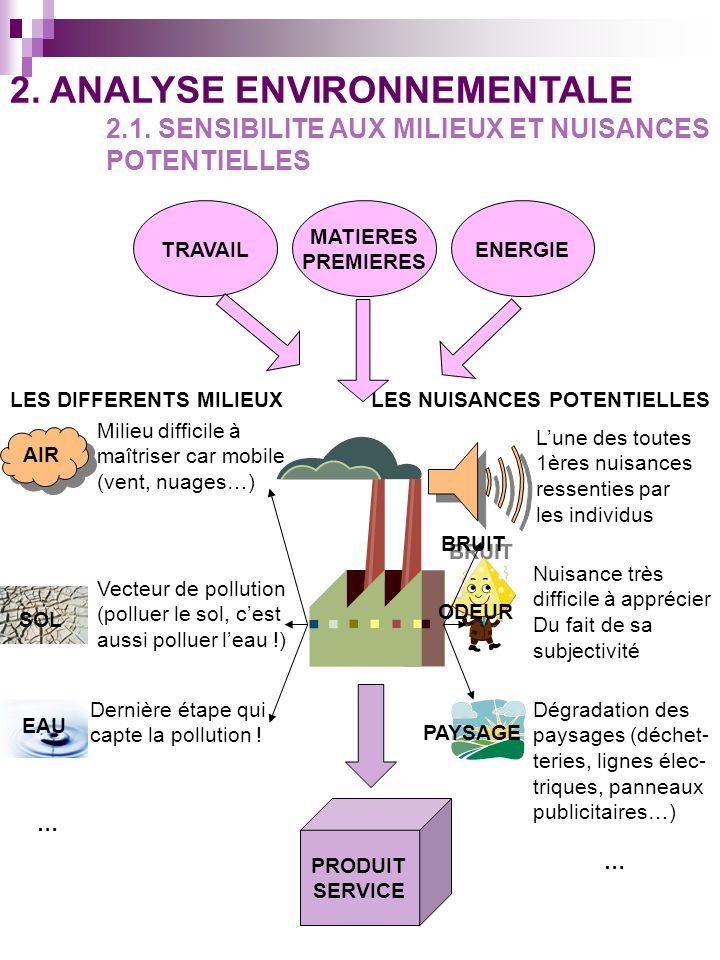 2. ANALYSE ENVIRONNEMENTALE 2.1. SENSIBILITE AUX MILIEUX ET NUISANCES POTENTIELLES