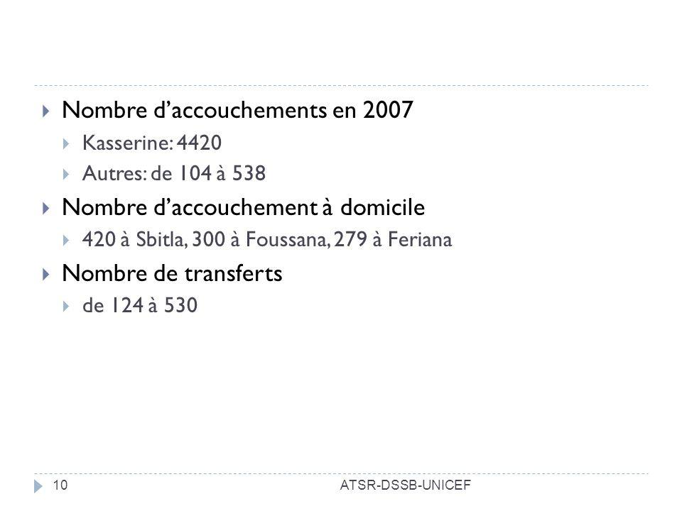 Nombre d'accouchements en 2007