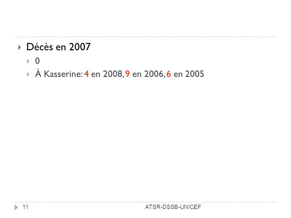 Décès en 2007 À Kasserine: 4 en 2008, 9 en 2006, 6 en 2005