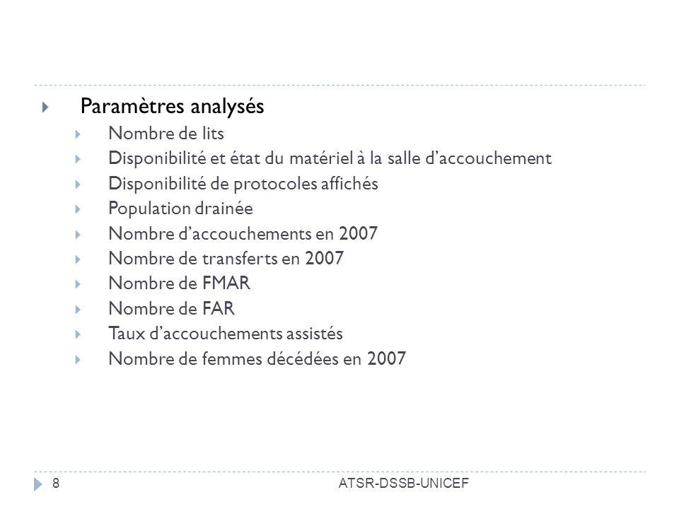 Paramètres analysés Nombre de lits