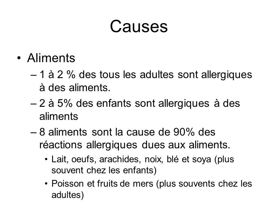 Causes Aliments. 1 à 2 % des tous les adultes sont allergiques à des aliments. 2 à 5% des enfants sont allergiques à des aliments.