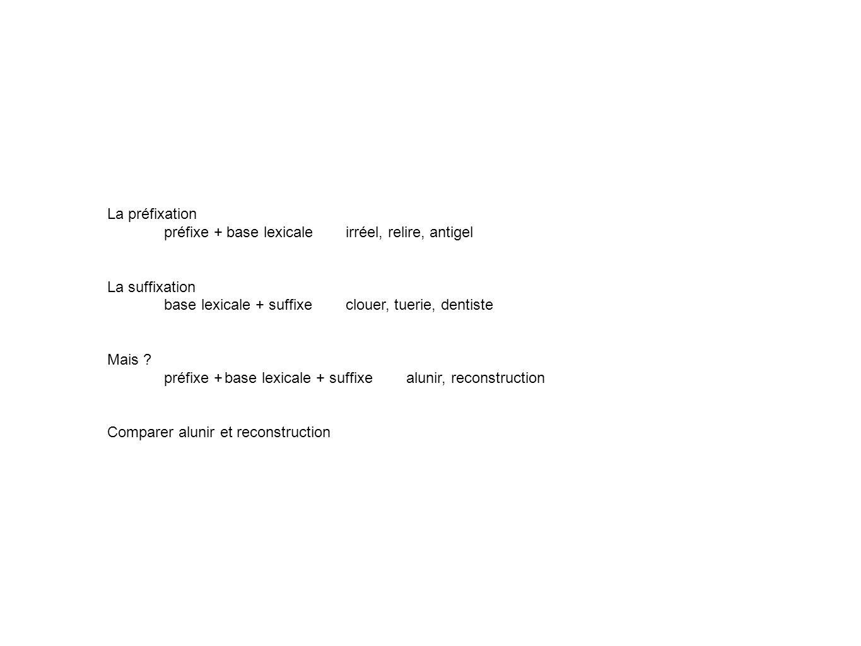 La préfixation préfixe + base lexicale irréel, relire, antigel. La suffixation. base lexicale + suffixe clouer, tuerie, dentiste.