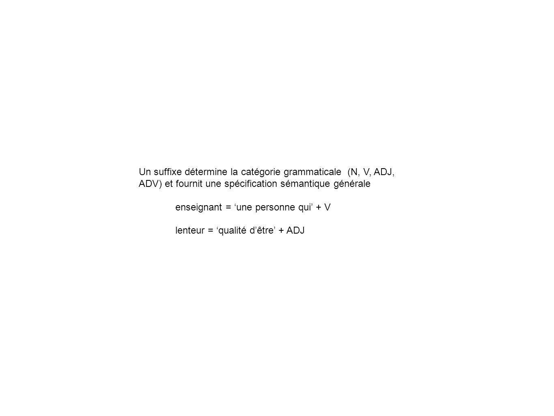 Un suffixe détermine la catégorie grammaticale (N, V, ADJ, ADV) et fournit une spécification sémantique générale