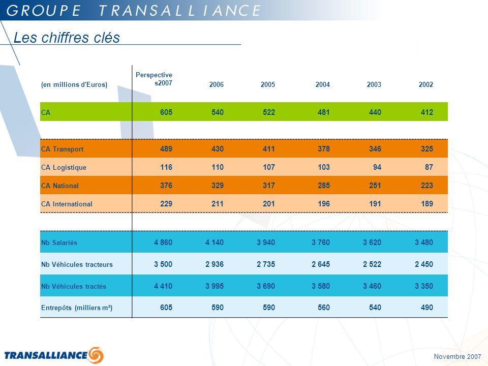 Les chiffres clés (en millions d Euros) Perspectives2007. 2006. 2005. 2004. 2003. 2002. CA. 605.