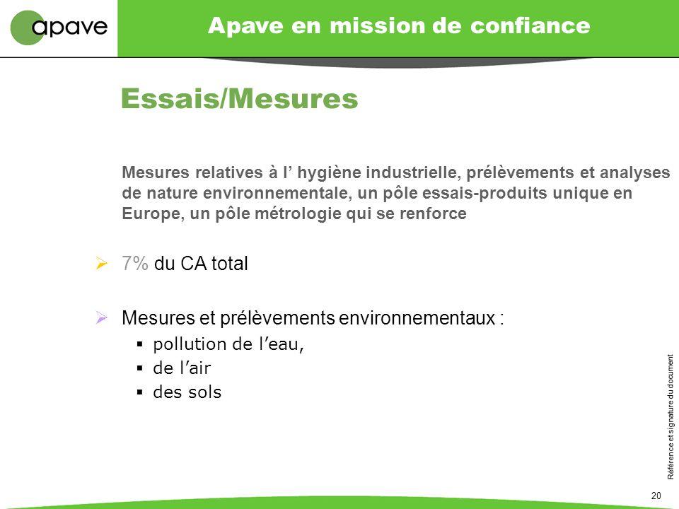 Essais/Mesures 7% du CA total