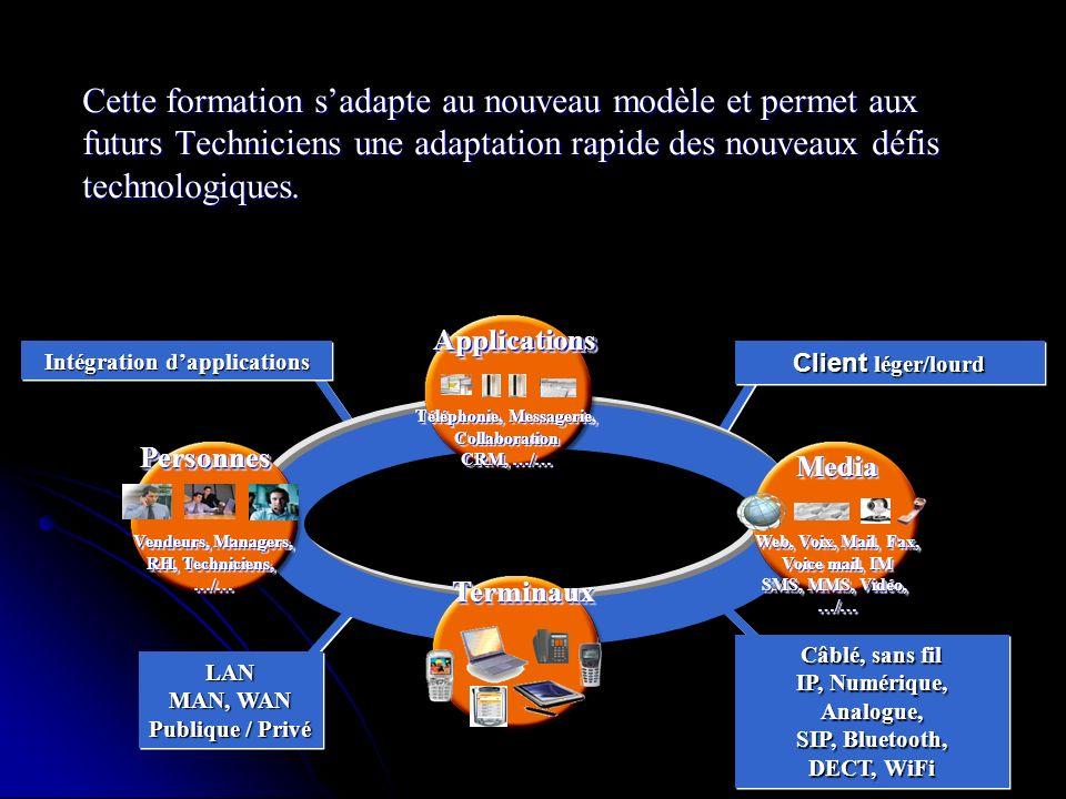 Intégration d'applications Téléphonie, Messagerie,