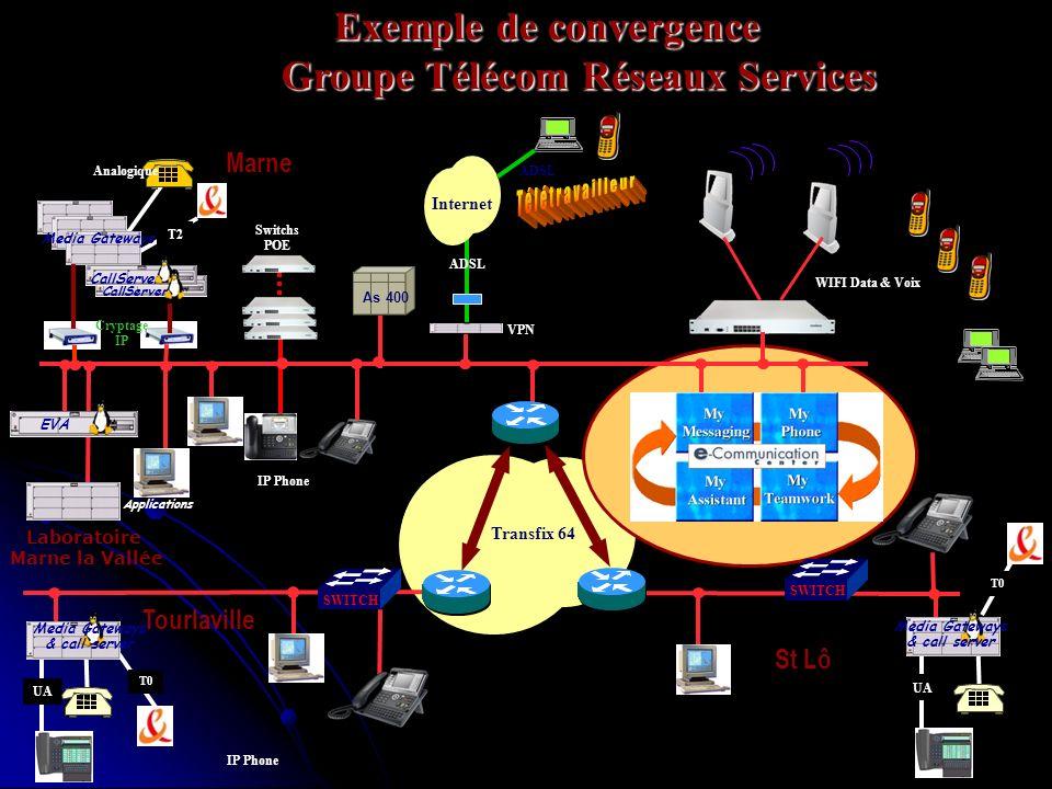 Exemple de convergence Groupe Télécom Réseaux Services